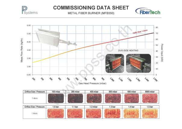 Commissioning Data Sheet (MFB350)
